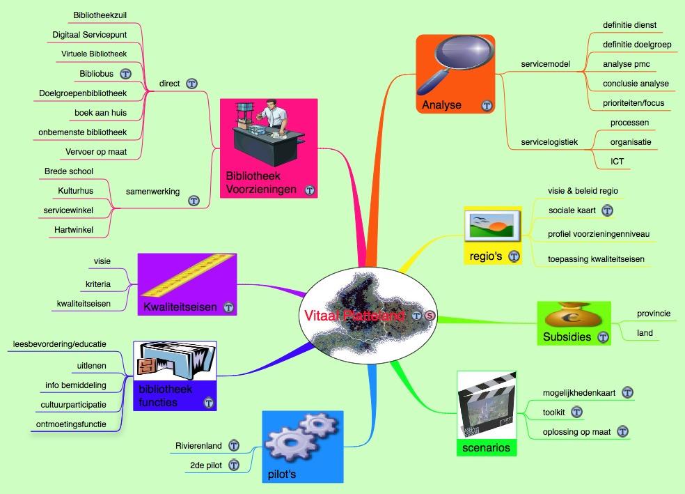 Voorbeeld Projectplan | hetmakershuis